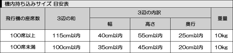 Carry Estimated size table