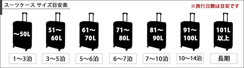 Suitcase Estimated size table