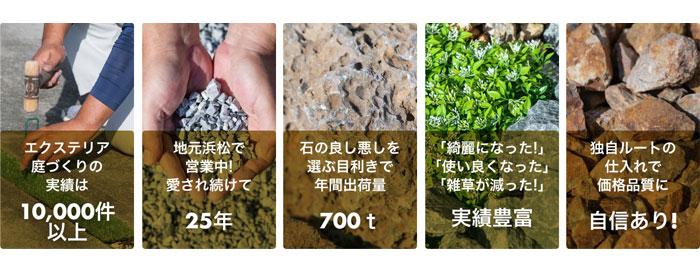 エクステリア庭造りの実績1万件以上、地元浜松で愛され続けて25年営業中、目利きで年間出荷量700トン、綺麗になった・使い良くなった・雑草が減ったなど実績豊富、独自ルートで価格品質に自信あり!
