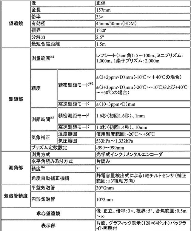 トータルスニコン・トリンブル製テーションNST-307Cr【プリズム、ピンポール付】 サブ1