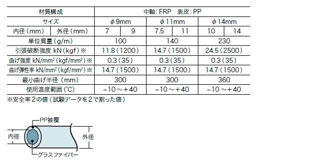 シルバーグラスライン(FRP製/PP被覆タイプ)仕様