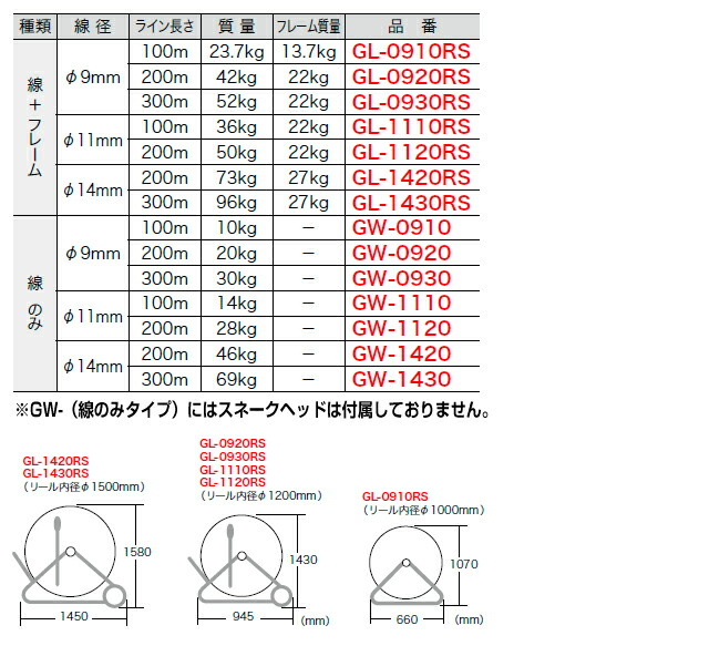 シルバーグラスライン(FRP製/PP被覆タイプ)サイズ一覧