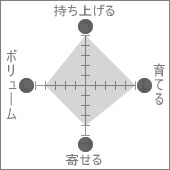 【Exabra duex】機能図
