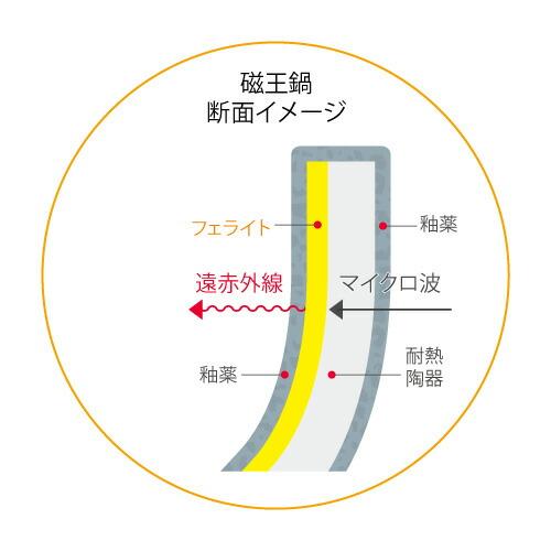 磁王鍋の効果3