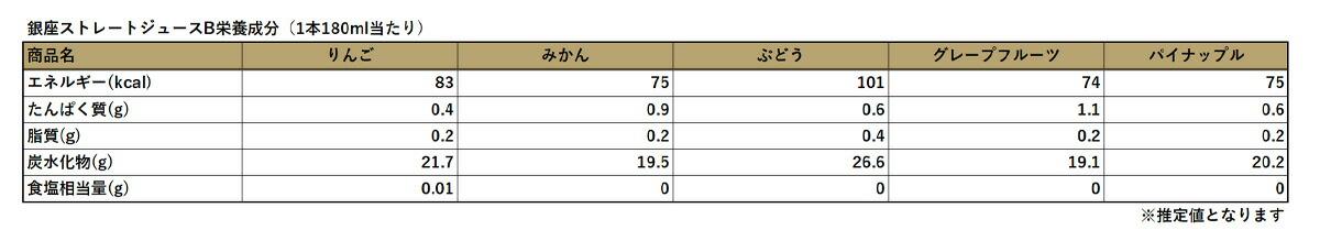 銀座ストレートジュース