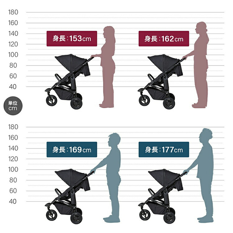 新生児から使えるベビーカーエアバギー「ココプレミアフロムバース」の商品ページ11