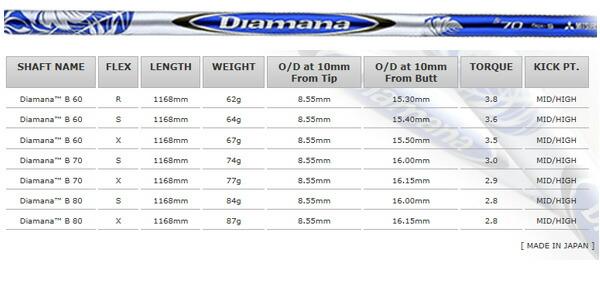 【2012年新商品 特注品 送料無料】ミズノ MPクラフトH4メンズドライバー(ノーマルバージョン)ディアマナ B-Series モデル 43GB88151[三菱レイヨン]