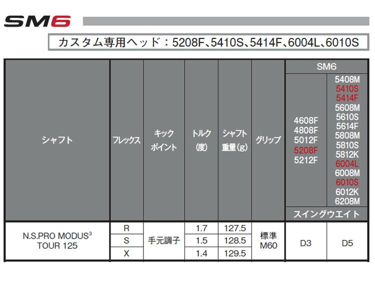 【即納】【特注品】タイトリスト ボーケイデザイン SM6 ウェッジ スティールグレーPVD仕上げ N.S.プロ モーダス3 125 シャフト【ゴルフクラブ】