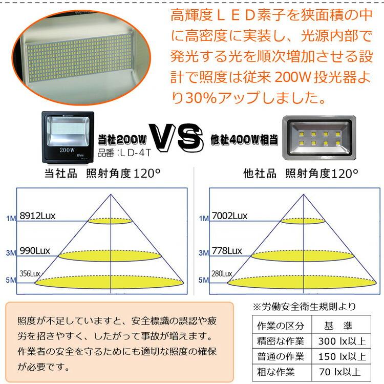 LED 投光器 200w 2000W相当 LED 投光器 スタンド 投光器 led 屋外 ワークライト 看板灯 駐車場灯 集魚灯 作業灯 サッカー アウトドア