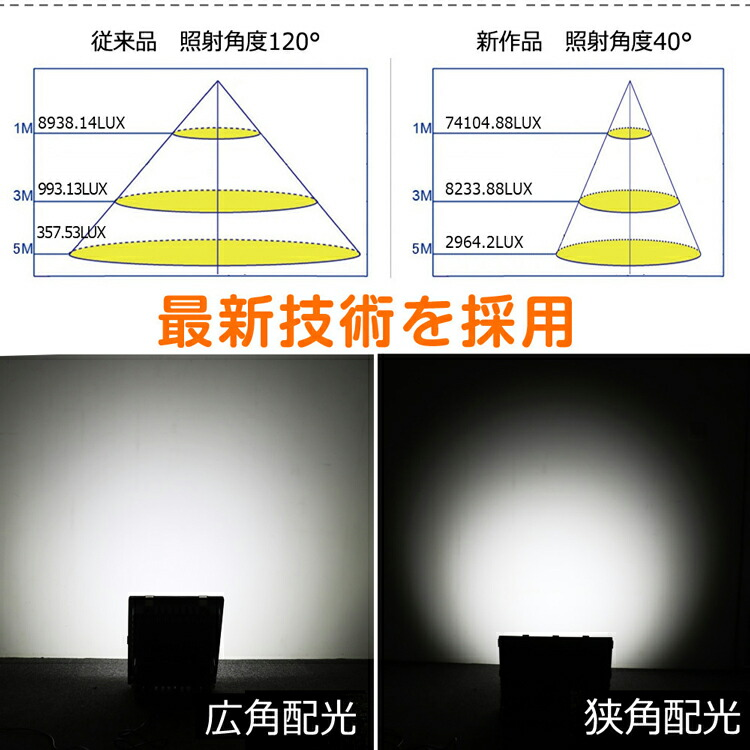 投光器 led 200W 2000W相当 28080lm 作業灯 スポットライト