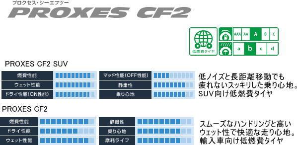 トーヨー プロクセス CF2