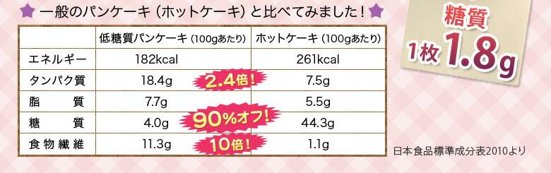一般のパンケーキと比べてみました!
