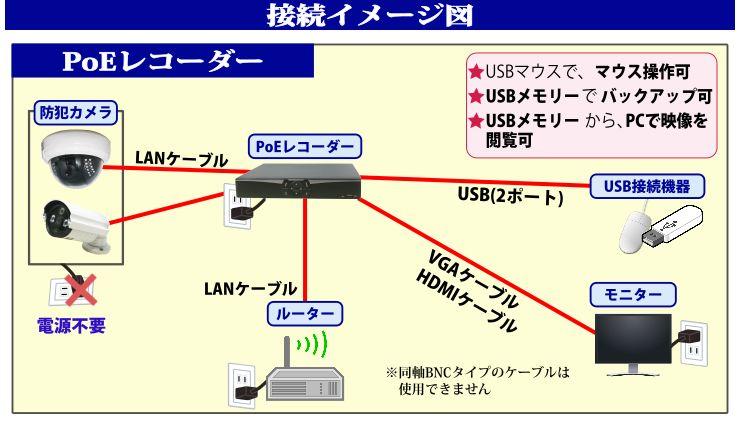 配線図(PoE)