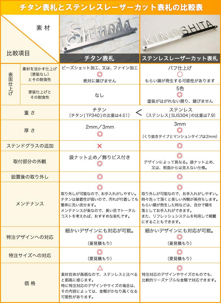 チタンとステンレスレーザーカットの比較表