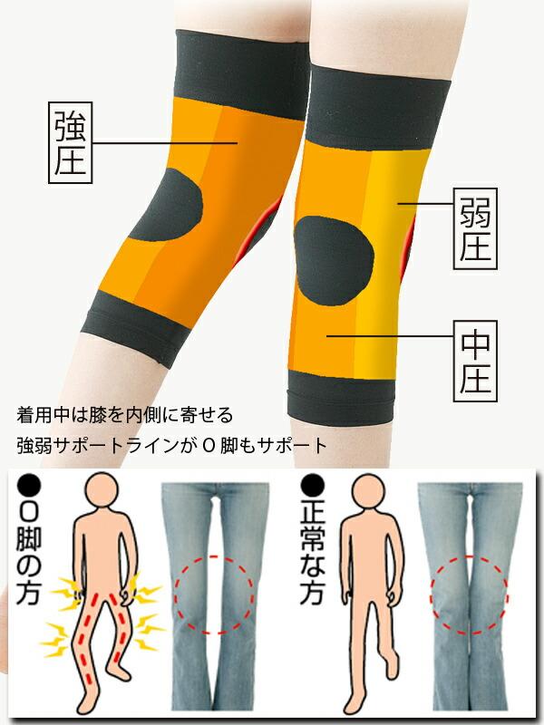 【膝 サポーター】[ひざ軽さん]