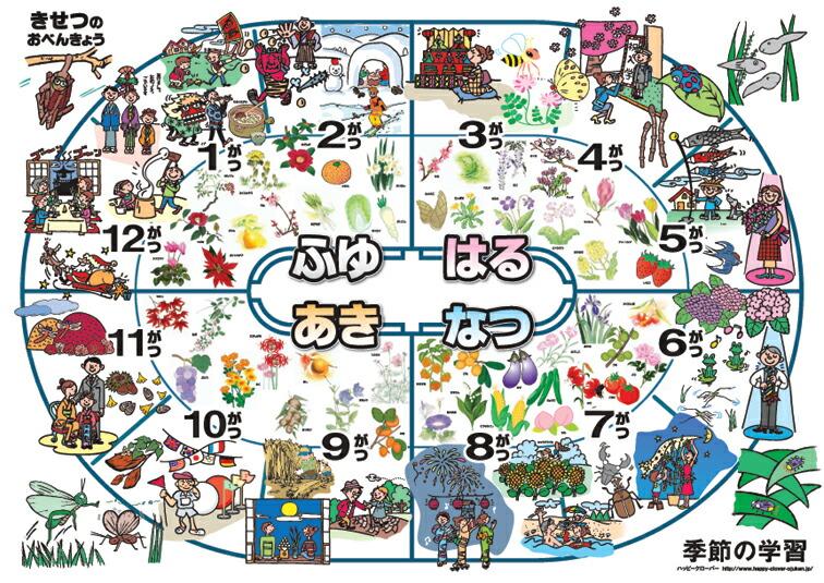 happyclover : Rakuten Global Market: Seasonal table renewal Edition study poster educational ...