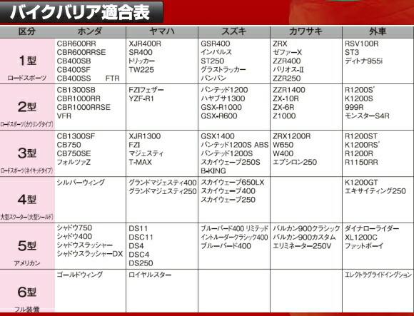 平山産業 バイクバリア Bike Barrier 車種適合表