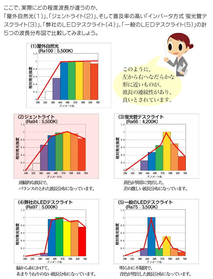 太陽光と各種デスクライトの波長比較