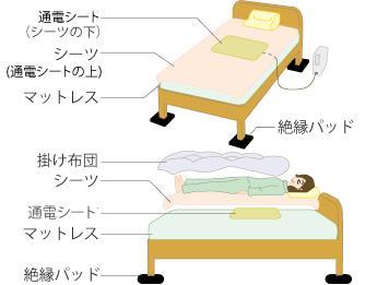 ベッドの場合はベッドの足部分の下に付属品の絶縁パッド6枚を敷きます。