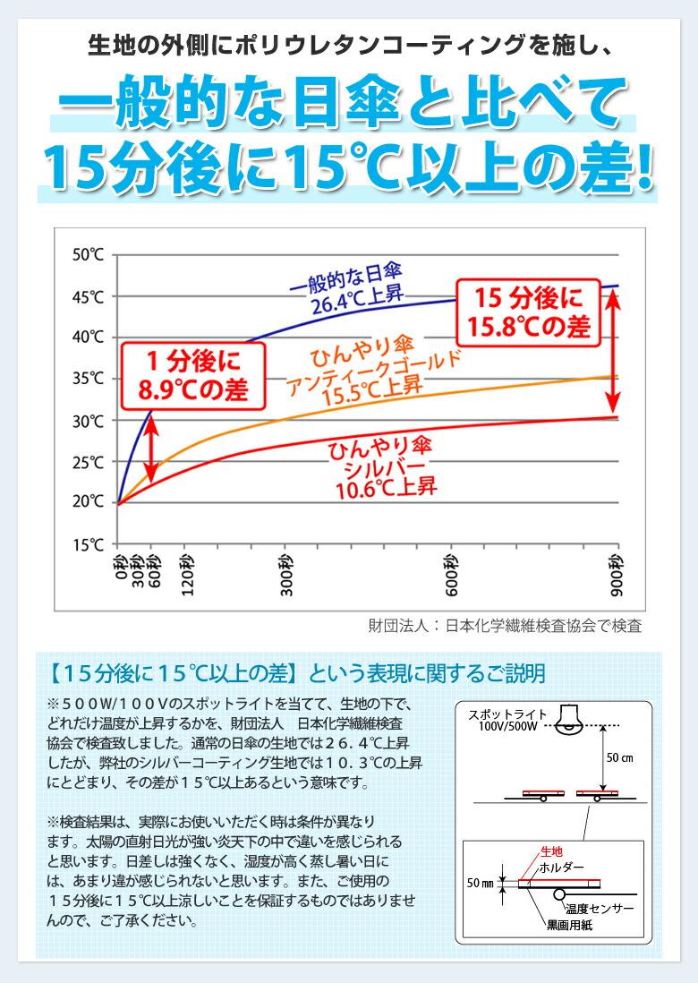 遮熱実験グラフ