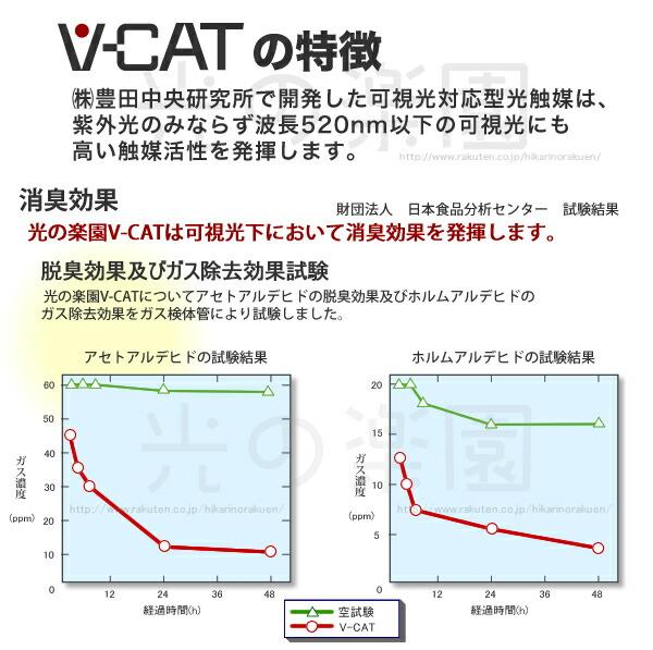V-CATの特徴。豊田中央研究所で開発した可視光対応型光触媒は、紫外光のみならず波長520nm以下の可視光にも高い触媒活性を発揮します。