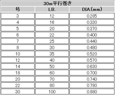 モーリス バリバス フロロカーボン ショックリーダー性能グラフ
