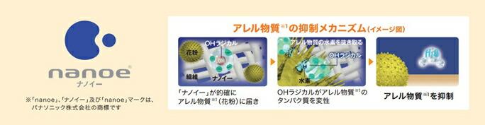 「ナノイー」技術 花粉やダニなどのアレル物質、空気中のカビ菌を抑制