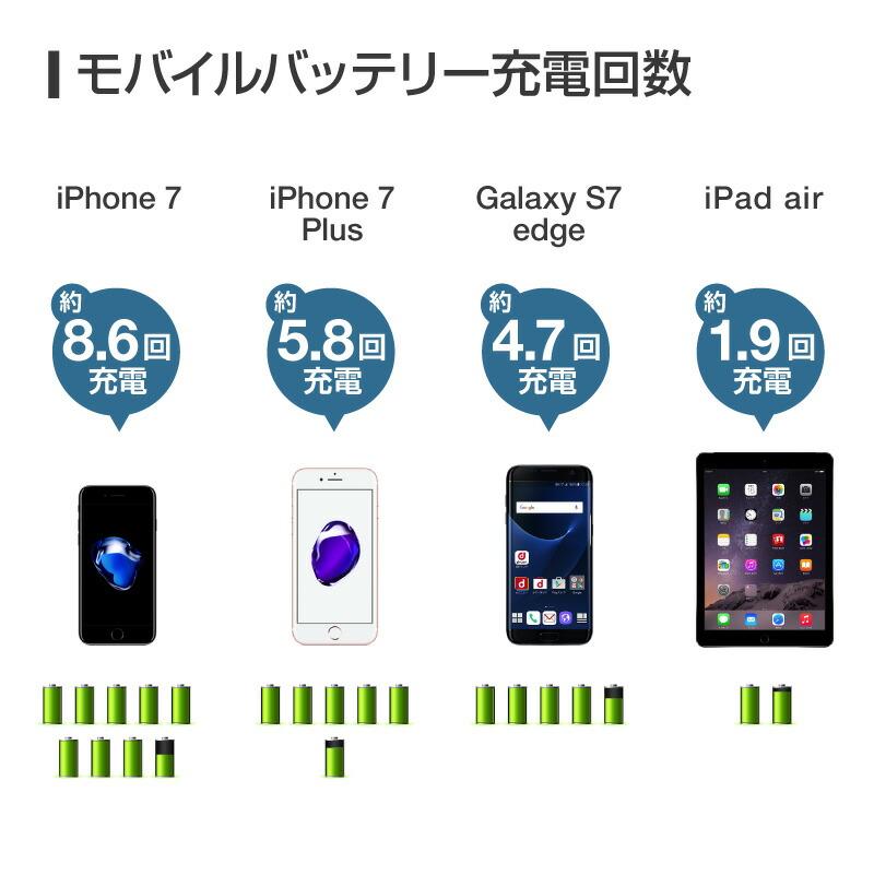 送料無料 大容量 モバイルバッテリー 20000mAh スマートフォン スマホ 充電器 携帯充電器 モバイル充電器 ケーブル iphone8 iPhoneX iPhone7 Plus iPhone6s plus iPhoneSE iPhone6 iPhone SE 5s 5 アイフォン7 プラス Xp