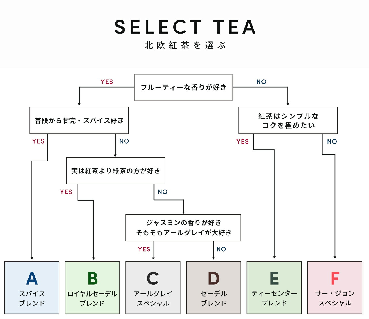 SELECTTEA/北欧紅茶を選ぶ