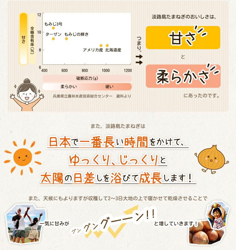 日本で一番長い時間をかけて、ゆっくり、じっくりと太陽の日差しを浴びて成長します!