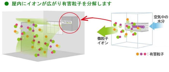 イオンが広がり有害粒子を分解