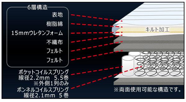 圧縮ロールポケット&ボンネルコイルマットレス構造