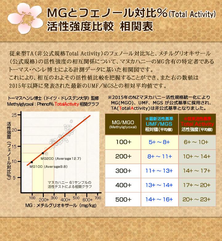MG・UMF・MGO活性値の比較