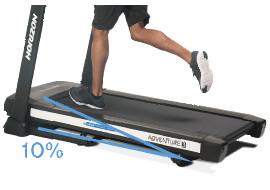 傾斜をつけて走ることで(最大10%)、下半身の強化やシェイプアップに効果的です。