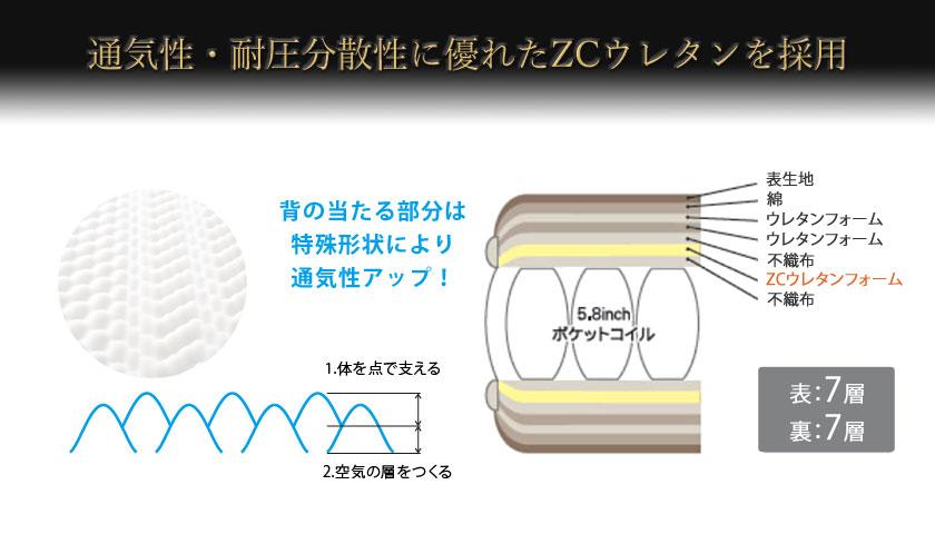 serta/サータ トラストコンフォート ZCウレタン画像
