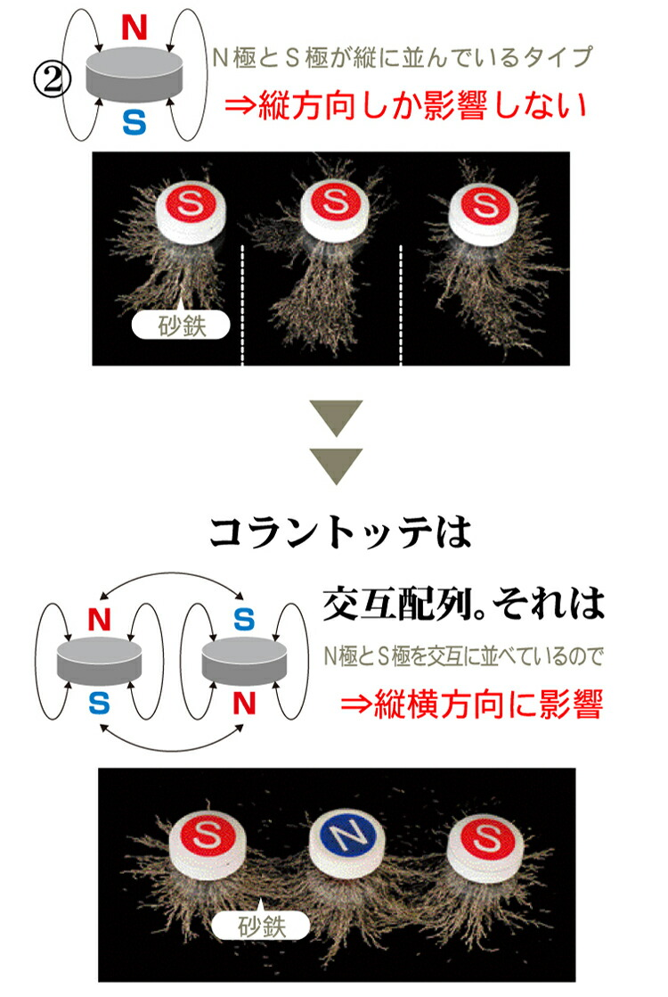 一般的な磁気との比較
