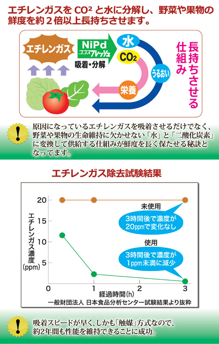 エチレンガスを二酸化炭素と水に分解し、生花や野菜、果物などの鮮度を約2倍以上も長持ちさせます。日本食品分析センターにてエチレンガス除去試験の結果、約1時間以内に殆どのエチレンガスを吸着分解しました。吸着スピードが早く、しかも「触媒」方式なので、約2年間も性能を維持できることに成功。ココスフレッシュ業務用。