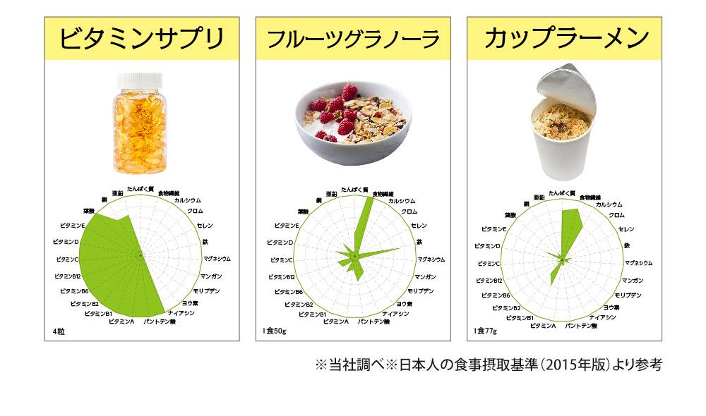 他食品との比較