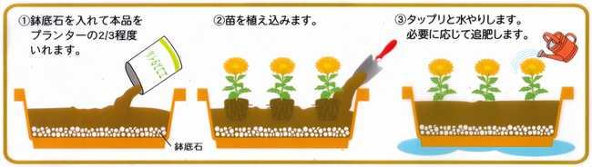 エコスタイル培養土の使い方