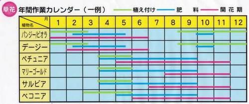 ガーデニングの年間作業カレンダー