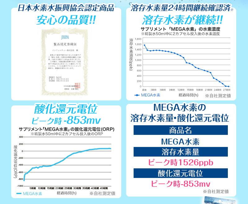 MEGA水素の溶存水素量・酸化還元電位