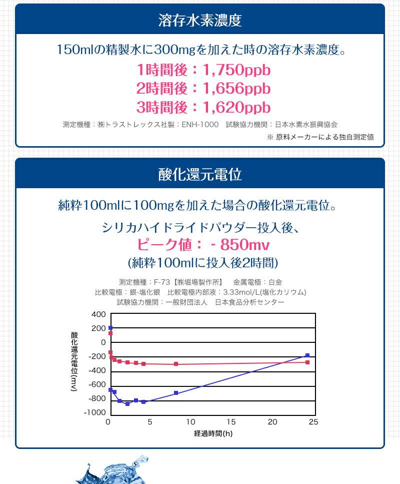 マイクロクラスターの溶存水素濃度と酸化還元電位