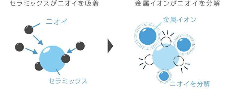 セラミックスがイオンを吸着 金属イオンがニオイを分解