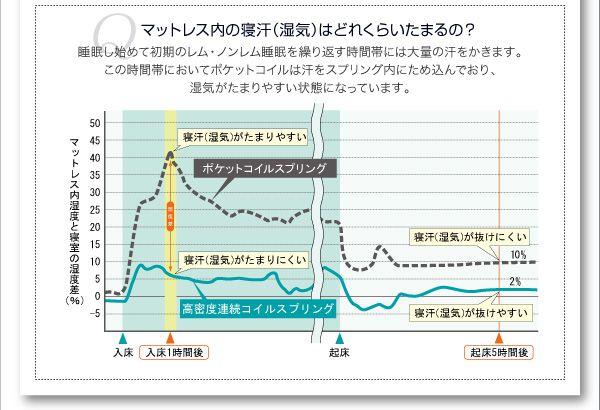マットレス内の湿気はどれくらいたまるの?実験データ参照