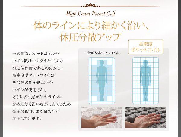 コイル数が多い高密度ポケットコイルマットレス、体圧分散性、耐久性がアップ