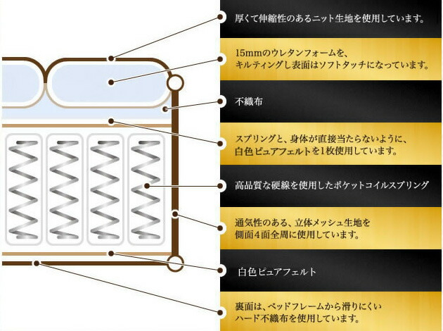 バリューマットレスの構造