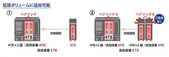 USBハードディスクも拡張ドライブとして利用可能