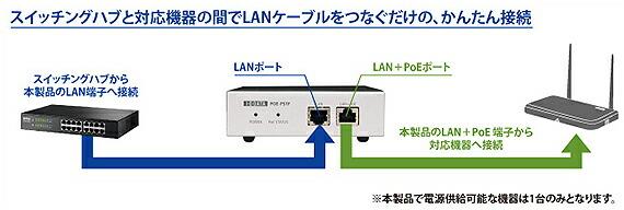 スイッチングハブと対応機器の間でLANケーブルをつなぐだけの、かんたん接続