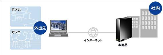 WindowsでもMacでも使える!