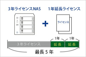 <延長ライセンス>ウイルス対策機能のライセンス期間を延長できる